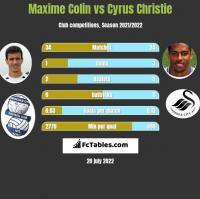 Maxime Colin vs Cyrus Christie h2h player stats