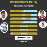 Maxime Colin vs Dael Fry h2h player stats