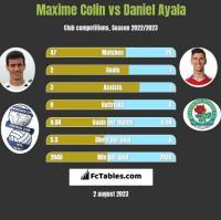 Maxime Colin vs Daniel Ayala h2h player stats