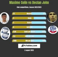 Maxime Colin vs Declan John h2h player stats