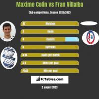 Maxime Colin vs Fran Villalba h2h player stats