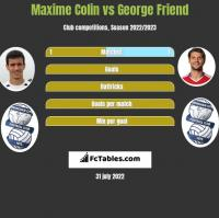 Maxime Colin vs George Friend h2h player stats