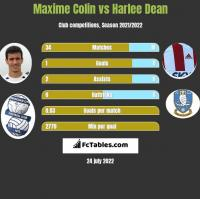 Maxime Colin vs Harlee Dean h2h player stats