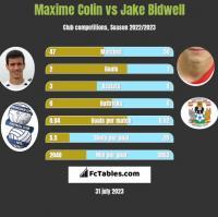 Maxime Colin vs Jake Bidwell h2h player stats