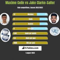 Maxime Colin vs Jake Clarke-Salter h2h player stats