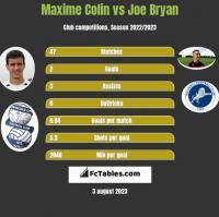 Maxime Colin vs Joe Bryan h2h player stats
