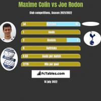 Maxime Colin vs Joe Rodon h2h player stats