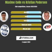 Maxime Colin vs Kristian Pedersen h2h player stats