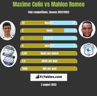 Maxime Colin vs Mahlon Romeo h2h player stats