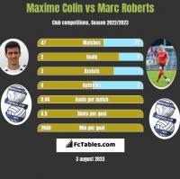Maxime Colin vs Marc Roberts h2h player stats