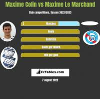 Maxime Colin vs Maxime Le Marchand h2h player stats
