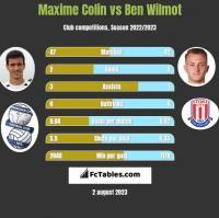 Maxime Colin vs Ben Wilmot h2h player stats