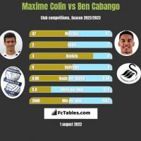 Maxime Colin vs Ben Cabango h2h player stats