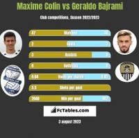 Maxime Colin vs Geraldo Bajrami h2h player stats
