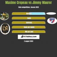 Maxime Crepeau vs Jimmy Maurer h2h player stats
