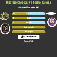 Maxime Crepeau vs Pedro Gallese h2h player stats