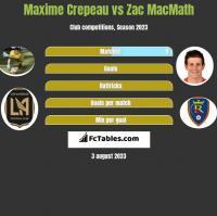 Maxime Crepeau vs Zac MacMath h2h player stats