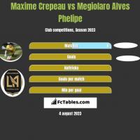 Maxime Crepeau vs Megiolaro Alves Phelipe h2h player stats
