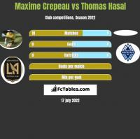 Maxime Crepeau vs Thomas Hasal h2h player stats