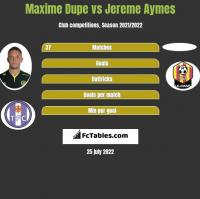 Maxime Dupe vs Jereme Aymes h2h player stats