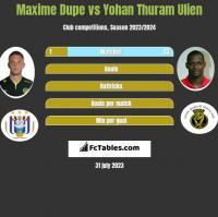 Maxime Dupe vs Yohan Thuram Ulien h2h player stats