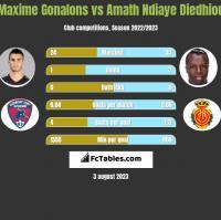 Maxime Gonalons vs Amath Ndiaye Diedhiou h2h player stats