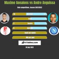 Maxime Gonalons vs Andre Anguissa h2h player stats