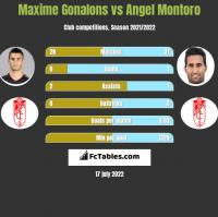 Maxime Gonalons vs Angel Montoro h2h player stats