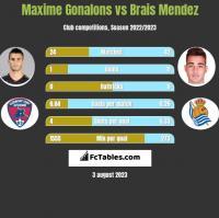 Maxime Gonalons vs Brais Mendez h2h player stats