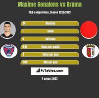 Maxime Gonalons vs Bruma h2h player stats