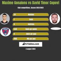 Maxime Gonalons vs David Timor Copovi h2h player stats