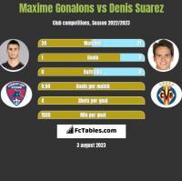 Maxime Gonalons vs Denis Suarez h2h player stats