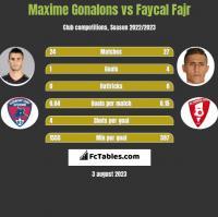 Maxime Gonalons vs Faycal Fajr h2h player stats