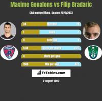 Maxime Gonalons vs Filip Bradaric h2h player stats