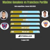 Maxime Gonalons vs Francisco Portillo h2h player stats