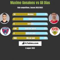 Maxime Gonalons vs Gil Dias h2h player stats