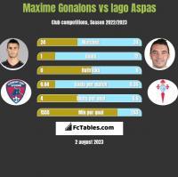 Maxime Gonalons vs Iago Aspas h2h player stats