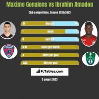 Maxime Gonalons vs Ibrahim Amadou h2h player stats