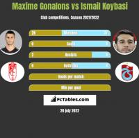 Maxime Gonalons vs Ismail Koybasi h2h player stats