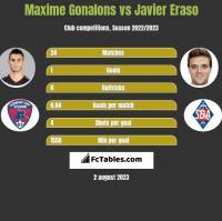 Maxime Gonalons vs Javier Eraso h2h player stats