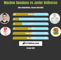 Maxime Gonalons vs Javier Ontiveros h2h player stats