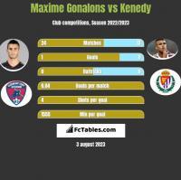 Maxime Gonalons vs Kenedy h2h player stats
