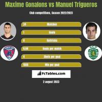 Maxime Gonalons vs Manuel Trigueros h2h player stats