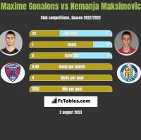 Maxime Gonalons vs Nemanja Maksimovic h2h player stats