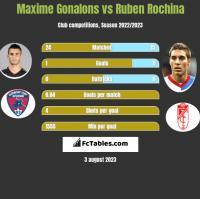 Maxime Gonalons vs Ruben Rochina h2h player stats