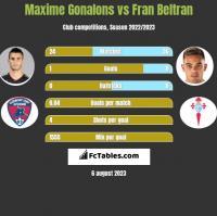 Maxime Gonalons vs Fran Beltran h2h player stats