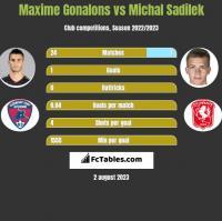 Maxime Gonalons vs Michal Sadilek h2h player stats