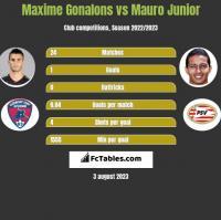 Maxime Gonalons vs Mauro Junior h2h player stats
