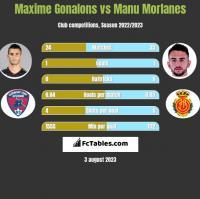 Maxime Gonalons vs Manu Morlanes h2h player stats