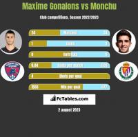 Maxime Gonalons vs Monchu h2h player stats